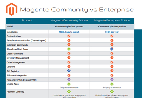 Magento Community vs Enterprise Edition Comparison